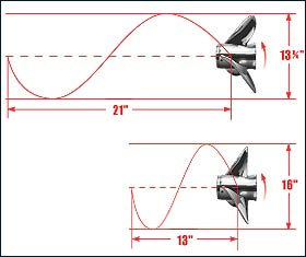 What is the relationship between the boat speed and its propeller pitch?